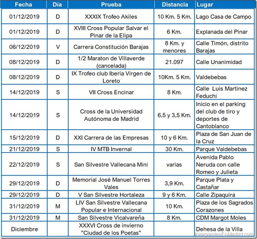 11- carreras-urbanas-madrid-diciembre- 2019