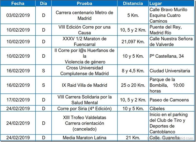 2- carreras-urbanas-madrid-febrero - 2019