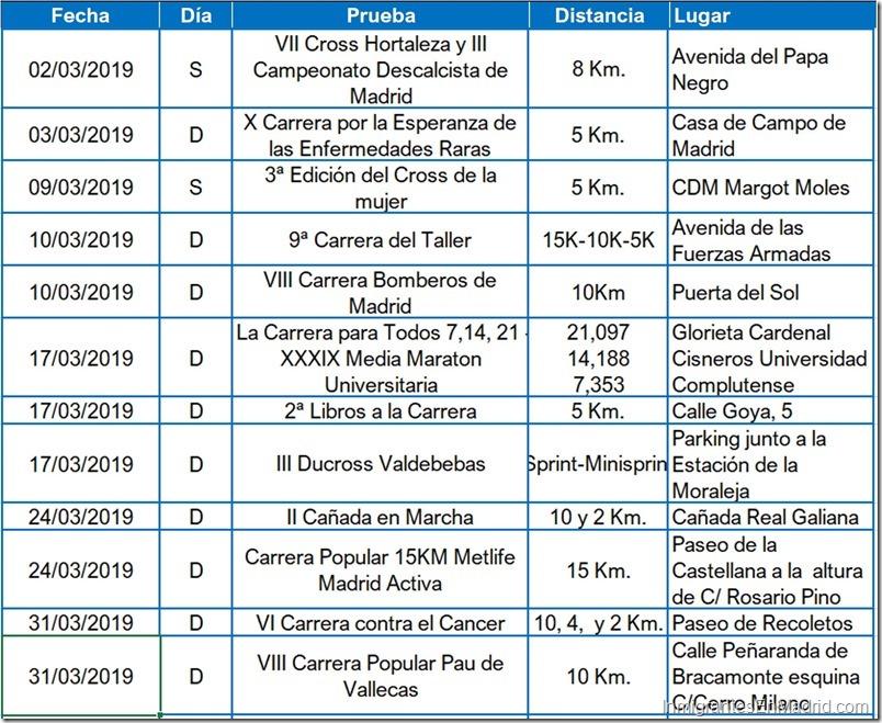 3- carreras-urbanas-madrid-marzo- 2019