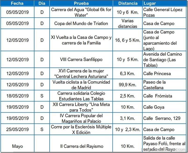 5- carreras-urbanas-madrid-mayo- 2019