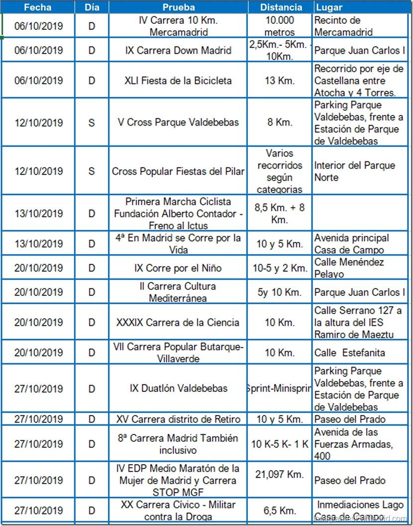 9- carreras-urbanas-madrid-octubre-2019